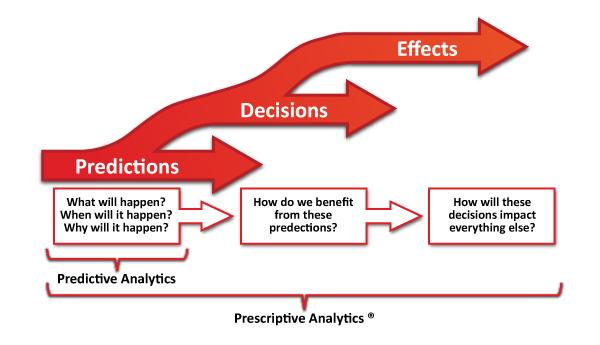 Analisi prescrittiva