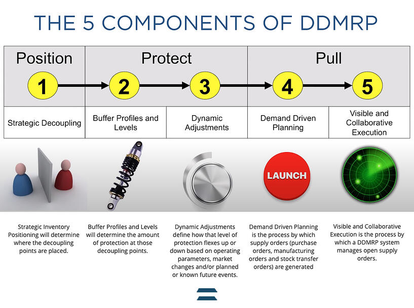 DDMRP Schema Piramide Funzionamento - CyberPlan CYBERTEC
