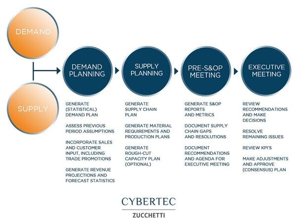 Demand_Planning_S&OP