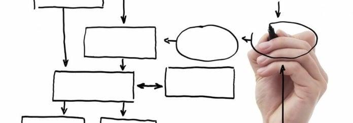 Mappatura processo aziendale esempio
