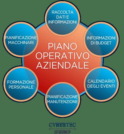 Pianificazione Operativa Aziendale-1