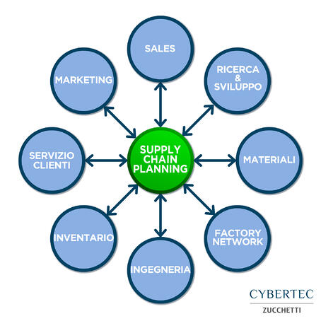 Supply-Chain-Planning
