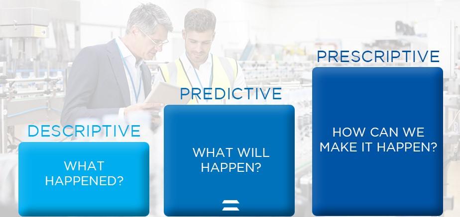 Tre tipi di analisi usati dalle aziende manifatturiere: Descriptive, Predictive e Prescriptive